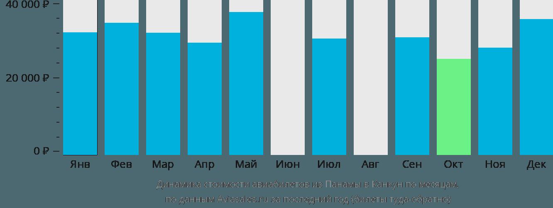 Динамика стоимости авиабилетов из Панамы в Канкун по месяцам