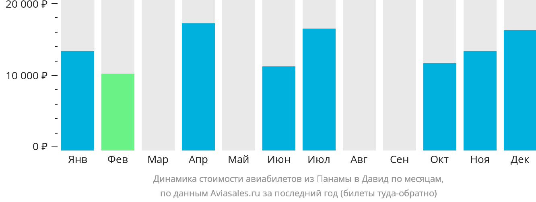 Динамика стоимости авиабилетов из Панамы в Давид по месяцам