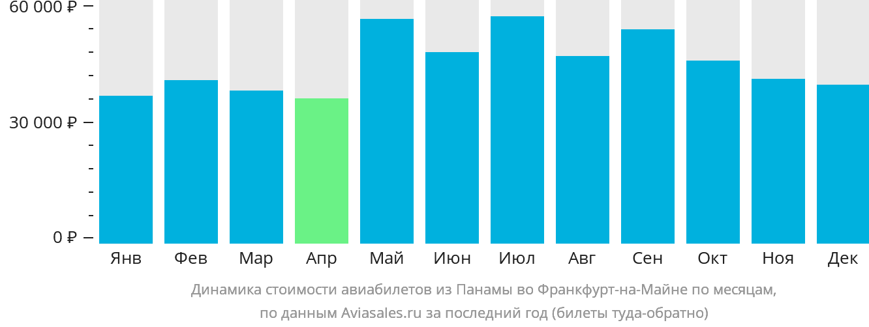 Динамика стоимости авиабилетов из Панамы во Франкфурт-на-Майне по месяцам
