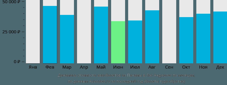Динамика стоимости авиабилетов из Панамы в Лос-Анджелес по месяцам