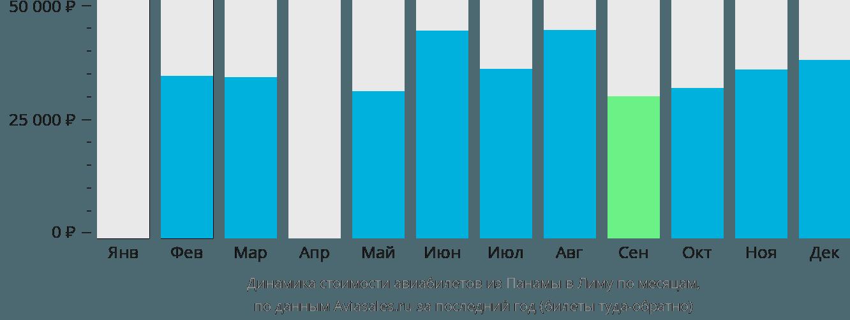 Динамика стоимости авиабилетов из Панамы в Лиму по месяцам