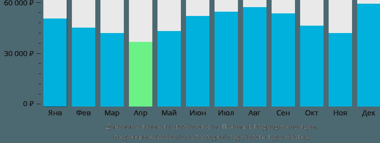 Динамика стоимости авиабилетов из Панамы в Мадрид по месяцам