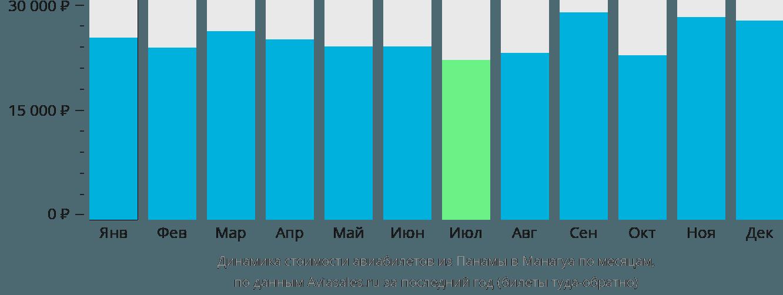 Динамика стоимости авиабилетов из Панамы в Манагуа по месяцам