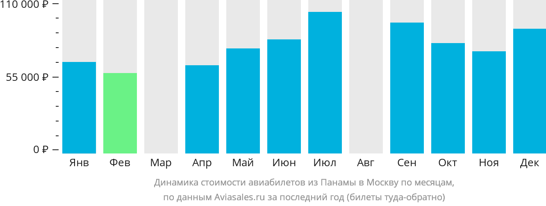 Динамика стоимости авиабилетов из Панамы в Москву по месяцам