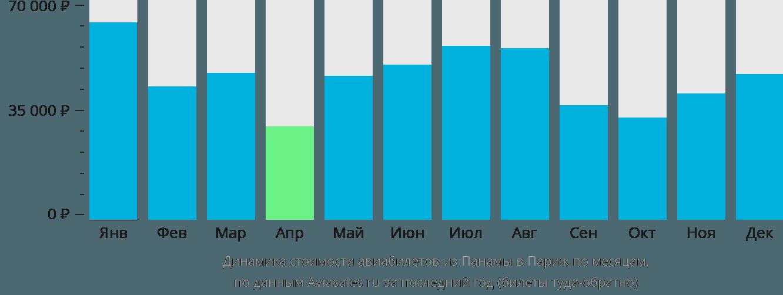 Динамика стоимости авиабилетов из Панамы в Париж по месяцам