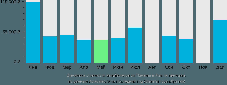 Динамика стоимости авиабилетов из Панамы в Рим по месяцам