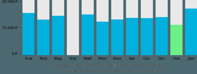 Динамика стоимости авиабилетов из Панамы в Сан-Хосе по месяцам