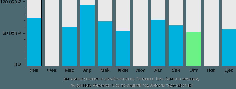 Динамика стоимости авиабилетов из Панамы в Тель-Авив по месяцам