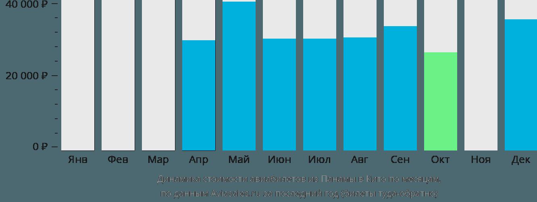 Динамика стоимости авиабилетов из Панамы в Кито по месяцам