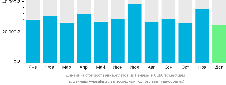 Динамика стоимости авиабилетов из Панамы в США по месяцам