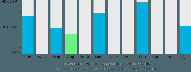 Динамика стоимости авиабилетов из Пуэбло по месяцам