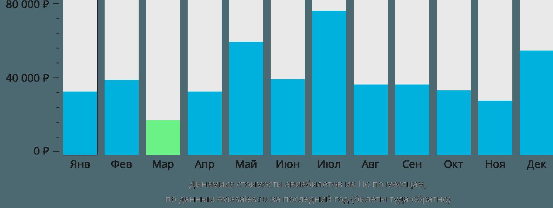 Динамика стоимости авиабилетов из По по месяцам