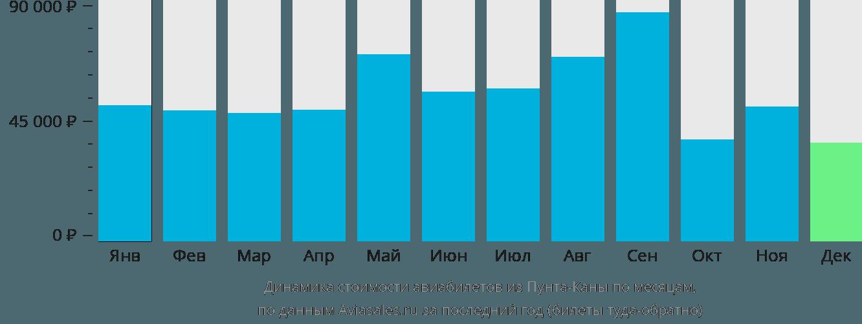 Динамика стоимости авиабилетов из Пунта-Каны по месяцам