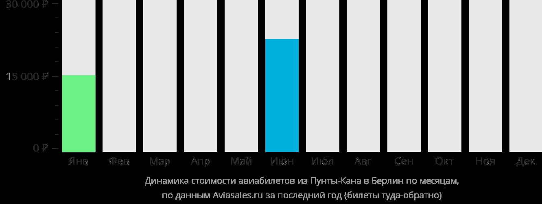 Динамика стоимости авиабилетов из Пунта-Каны в Берлин по месяцам