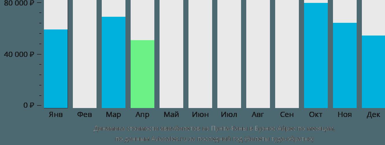 Динамика стоимости авиабилетов из Пунта-Каны в Буэнос-Айрес по месяцам