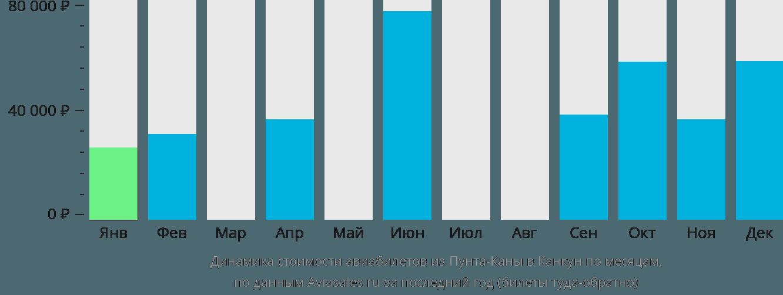 Динамика стоимости авиабилетов из Пунта-Каны в Канкун по месяцам