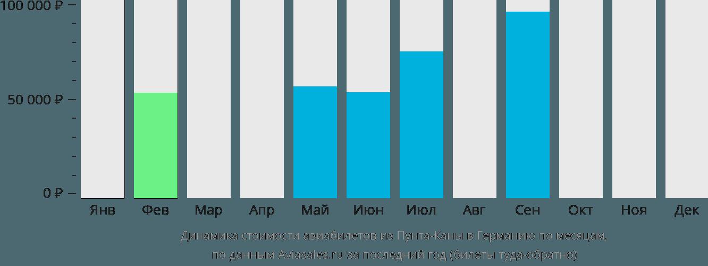 Динамика стоимости авиабилетов из Пунта-Каны в Германию по месяцам