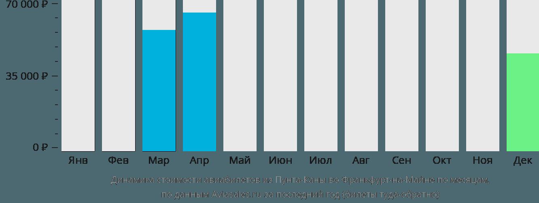 Динамика стоимости авиабилетов из Пунта-Каны во Франкфурт-на-Майне по месяцам