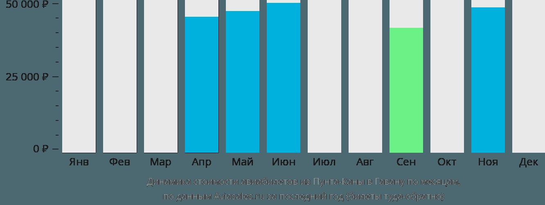 Динамика стоимости авиабилетов из Пунта-Каны в Гавану по месяцам