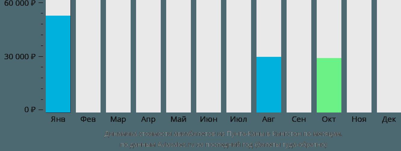 Динамика стоимости авиабилетов из Пунта-Каны в Кингстон по месяцам