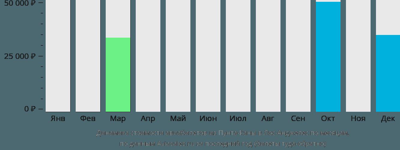 Динамика стоимости авиабилетов из Пунта-Каны в Лос-Анджелес по месяцам