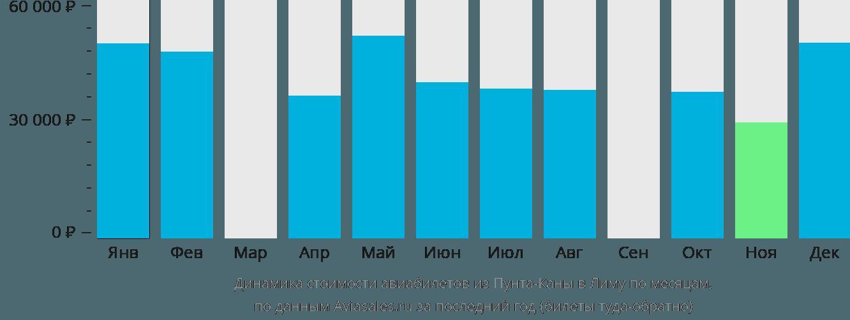 Динамика стоимости авиабилетов из Пунта-Каны в Лиму по месяцам