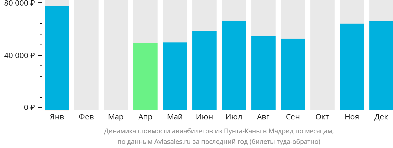 Динамика стоимости авиабилетов из Пунта-Каны в Мадрид по месяцам