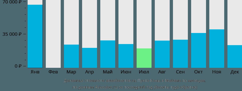Динамика стоимости авиабилетов из Пунта-Каны в Майами по месяцам