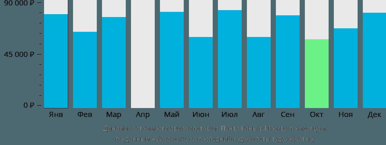 Динамика стоимости авиабилетов из Пунта-Каны в Москву по месяцам