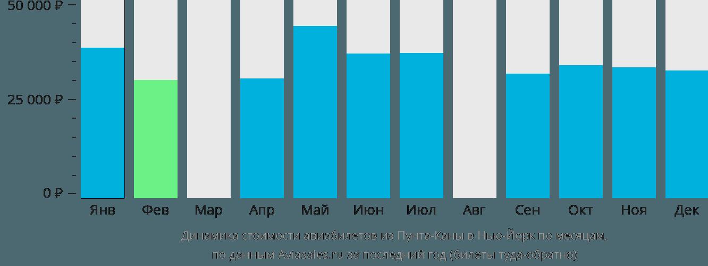 Динамика стоимости авиабилетов из Пунта-Каны в Нью-Йорк по месяцам