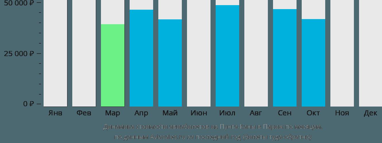 Динамика стоимости авиабилетов из Пунта-Каны в Париж по месяцам