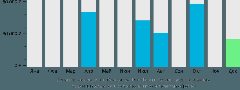 Динамика стоимости авиабилетов из Пунта-Каны в Филадельфию по месяцам