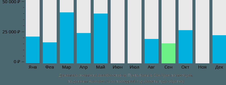 Динамика стоимости авиабилетов из Пунта-Каны в Сан-Хуан по месяцам