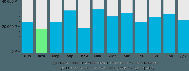 Динамика стоимости авиабилетов из Пунта-Каны в США по месяцам