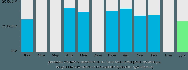 Динамика стоимости авиабилетов из Пунта-Каны в Монреаль по месяцам