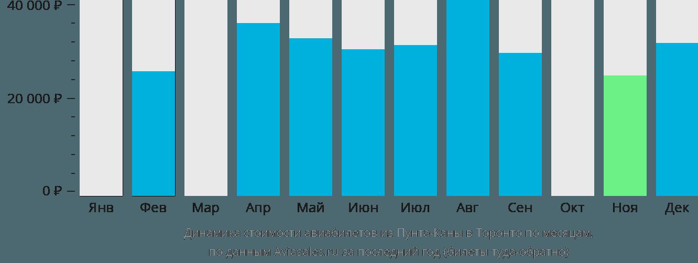 Динамика стоимости авиабилетов из Пунта-Каны в Торонто по месяцам