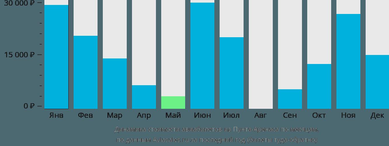 Динамика стоимости авиабилетов из Пунта-Аренаса по месяцам