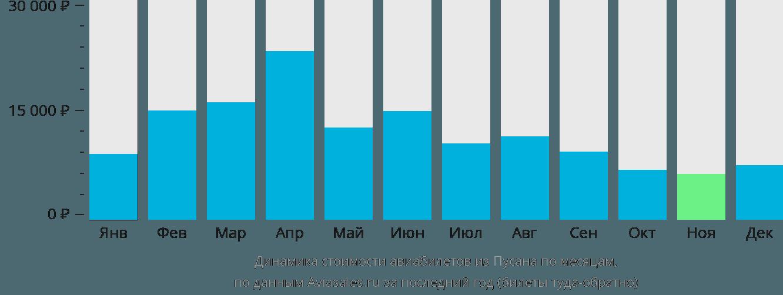 Динамика стоимости авиабилетов из Пусана по месяцам