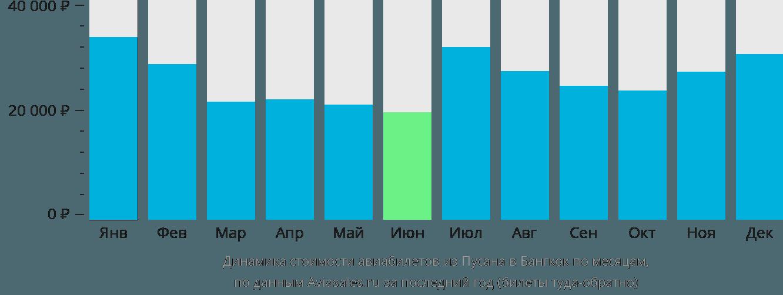 Динамика стоимости авиабилетов из Пусана в Бангкок по месяцам