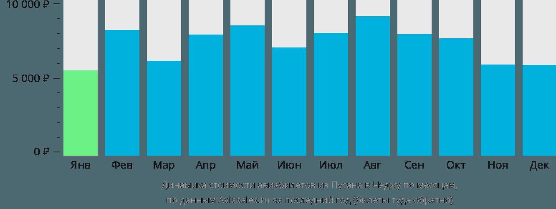 Динамика стоимости авиабилетов из Пусана в Чеджу по месяцам