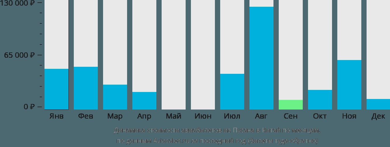 Динамика стоимости авиабилетов из Пусана в Китай по месяцам
