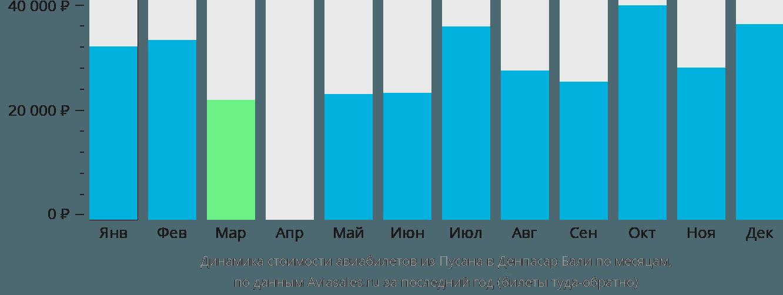 Динамика стоимости авиабилетов из Пусана в Денпасар Бали по месяцам