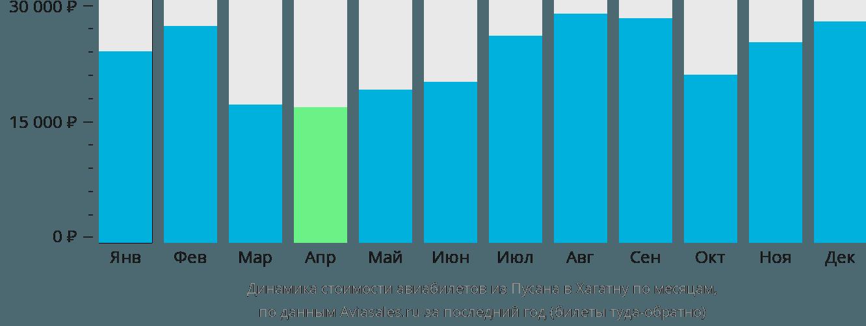 Динамика стоимости авиабилетов из Пусана в Хагатну по месяцам