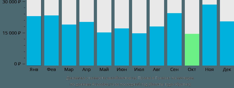 Динамика стоимости авиабилетов из Пусана в Гонконг по месяцам