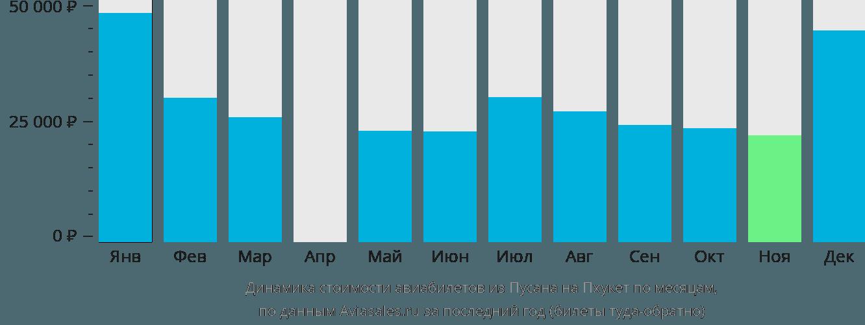 Динамика стоимости авиабилетов из Пусана на Пхукет по месяцам