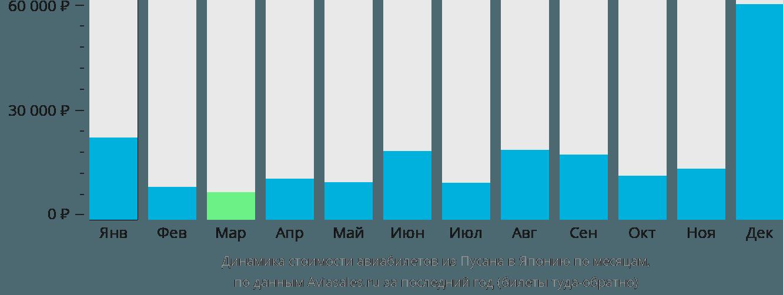 Динамика стоимости авиабилетов из Пусана в Японию по месяцам