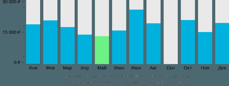 Динамика стоимости авиабилетов из Пусана в Калибо по месяцам