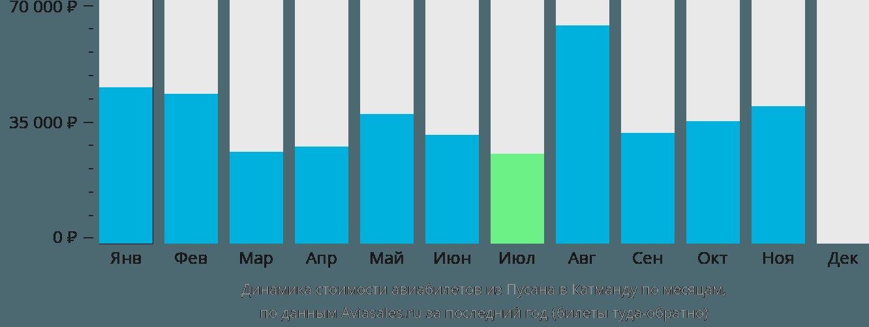 Динамика стоимости авиабилетов из Пусана в Катманду по месяцам