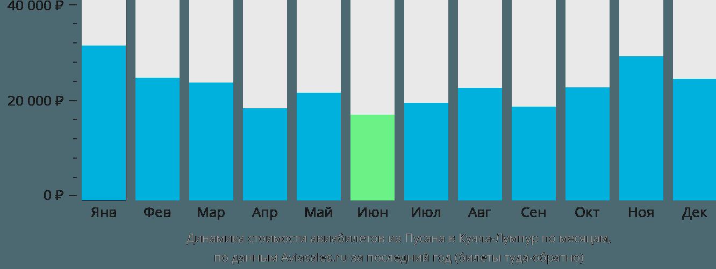Динамика стоимости авиабилетов из Пусана в Куала-Лумпур по месяцам