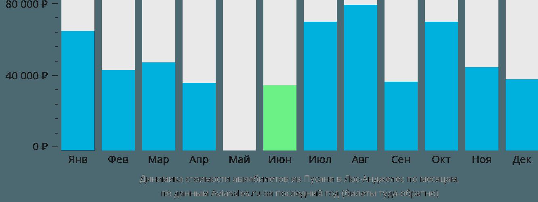 Динамика стоимости авиабилетов из Пусана в Лос-Анджелес по месяцам